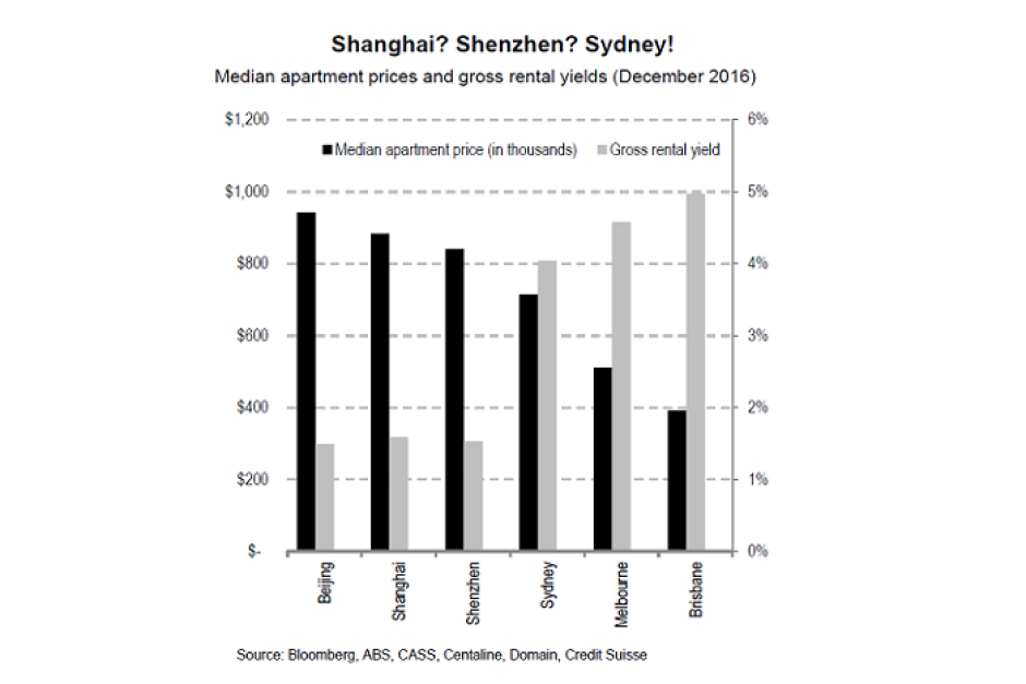 Property price and yields: China vs Australia Property