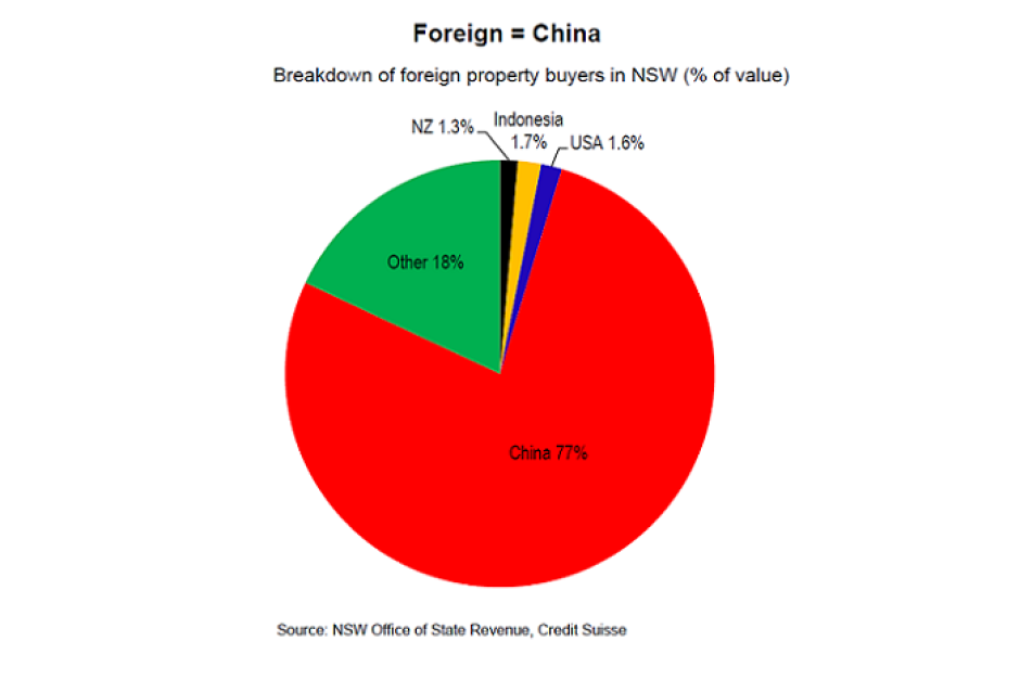Breakdown of Foreign Buyers of Australian Property