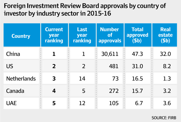 Most of these approvals were in Victoria and NSW Real Estate where demand for housing in Sydney and Melbourne continues to grow.